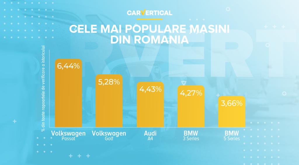 Cele Mai Populare Autoturisme Din Romania In 2020